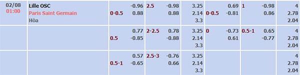 Tỷ lệ Lille vs PSG
