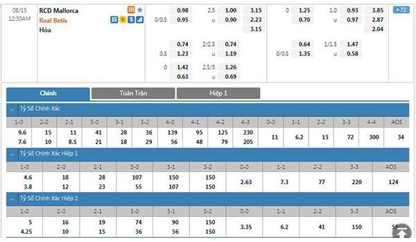 Tỷ lệ Mallorca vs Real Betis