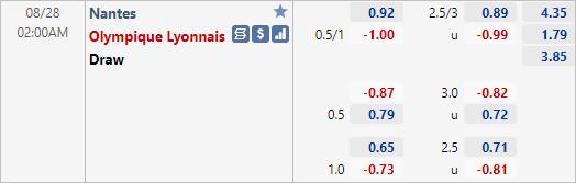 tỷ lệ nantes vs lyon