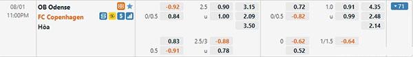 Tỷ lệ Odense vs Kobenhavn