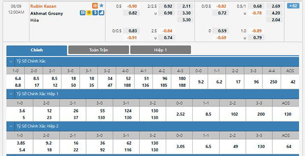 Tỷ lệ Rubin Kazan vs Akhmat Grozny