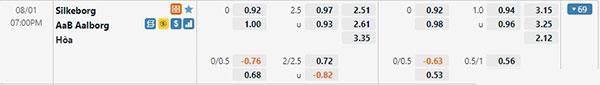 Tỷ lệ Silkeborg vs Aalborg