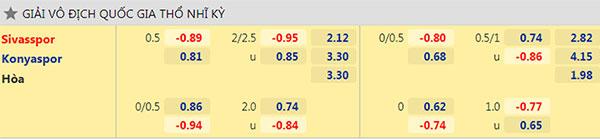 Tỷ lệ Sivasspor vs Konyaspor