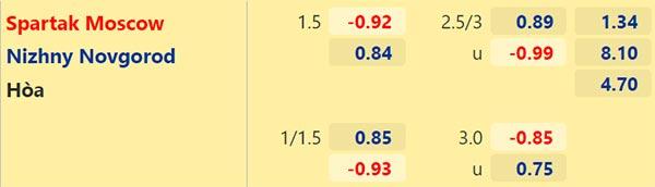 Tỷ lệ Spartak Moscow vs Nizhny Novgorod