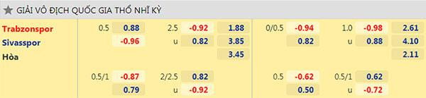 Tỷ lệ Trabzonspor vs Sivasspor