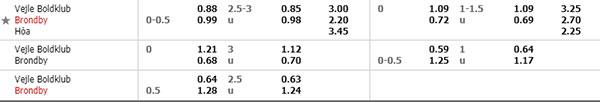 Tỷ lệ VEJLE VS BRONDBY