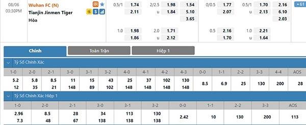 Tỷ lệ Wuhan Zall vs Tianjin Tigers