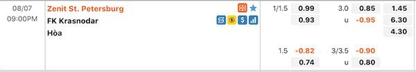 Tỷ lệ Zenit vs Krasnodar