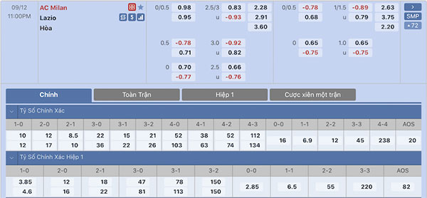 Tỷ lệ AC Milan vs Lazio