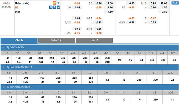 Tỷ lệ Belarus vs Bỉ