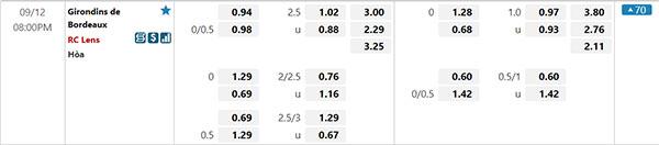 Tỷ lệ Bordeaux vs Lens