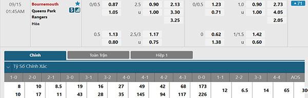 Tỷ lệ Bournemouth vs QPR