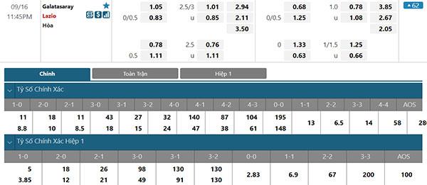 Tỷ lệ Galatasaray vs Lazio