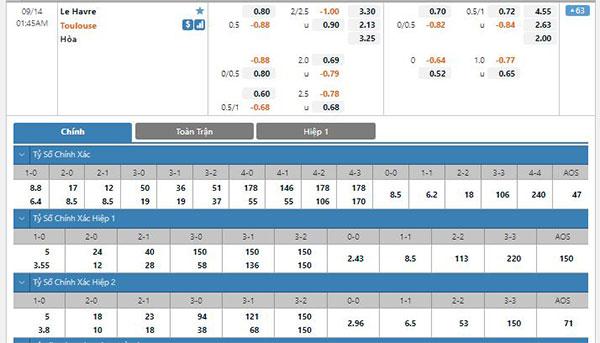 Tỷ lệ Le Havre vs Toulouse