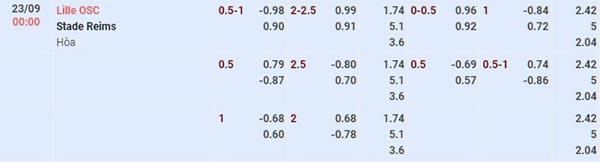 Tỷ lệ Lille vs Reims