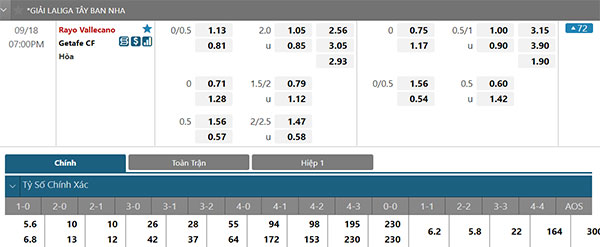 Tỷ lệ Rayo Vallecano vs Getafe