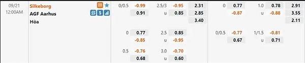 Tỷ lệ Silkeborg vs Aarhus