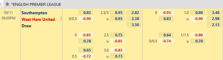 tỷ lệ southampton vs west Ham