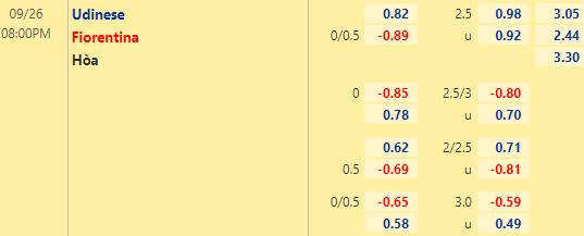 tỷ lệ udinese vs fiorentina