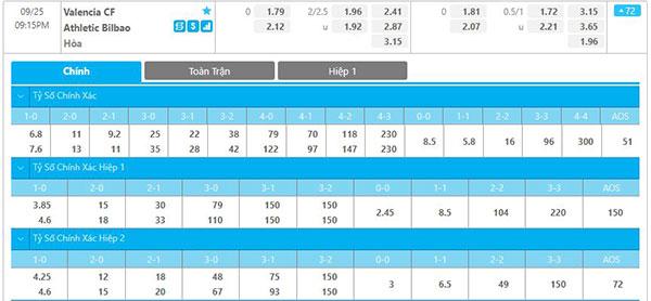 Tỷ lệ Valencia vs Athletic Bilbao