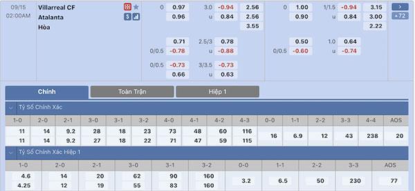 Tỷ lệ Villarreal vs Atalanta